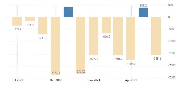 romania balance of payments financial account eurostat data