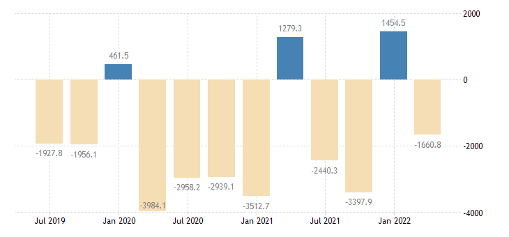 romania balance of payments financial account net on portfolio investment eurostat data