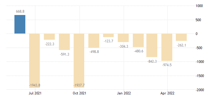 romania balance of payments financial account on direct investment eurostat data