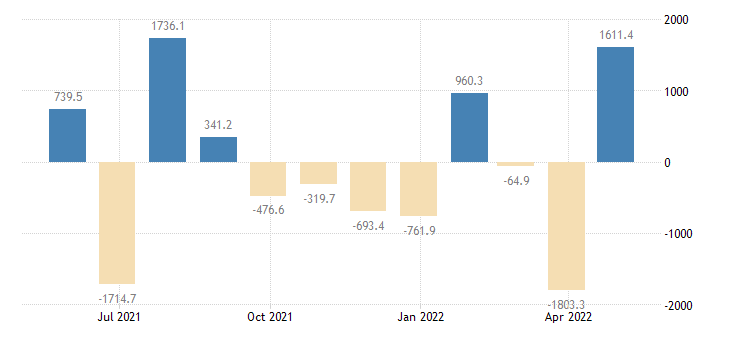 romania balance of payments financial account on net errors omissions eurostat data
