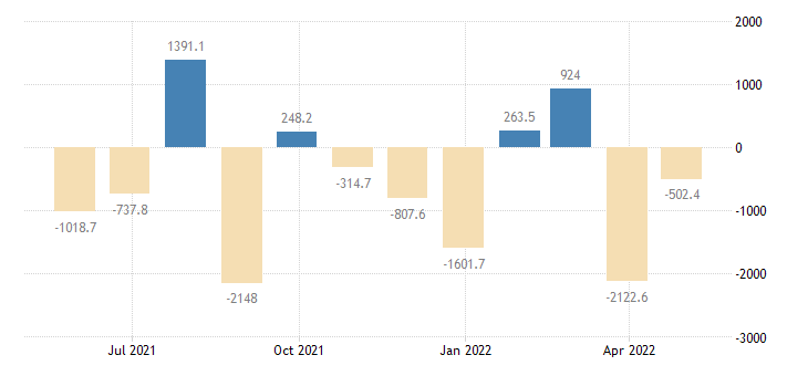 romania balance of payments financial account on other investment eurostat data