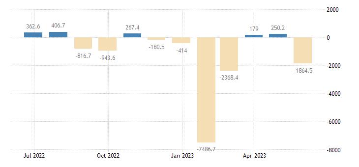 romania balance of payments financial account on portfolio investment eurostat data