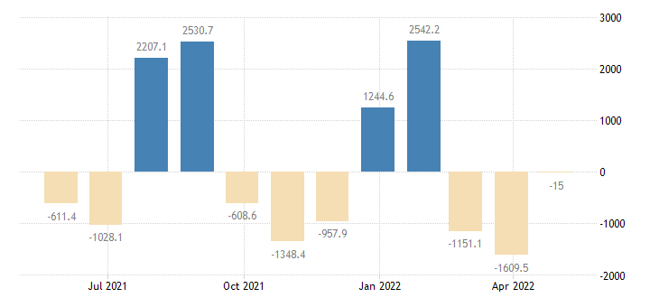 romania balance of payments financial account on reserve assets eurostat data