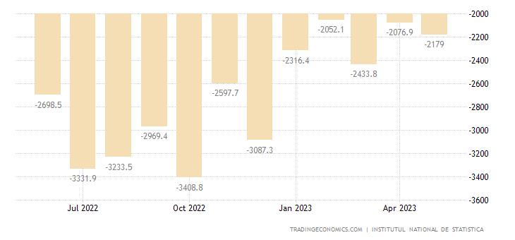 Romania Balance of Trade
