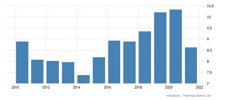 romania bank capital to assets ratio percent wb data