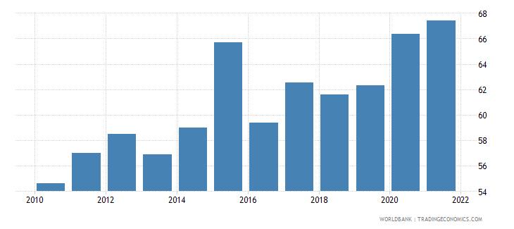 romania bank concentration percent wb data