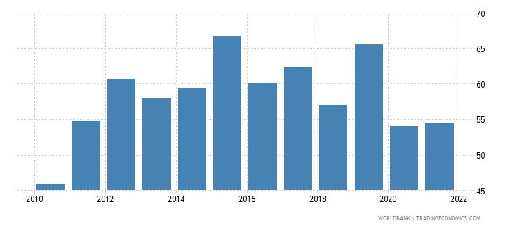 romania bank cost to income ratio percent wb data