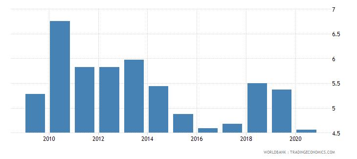 romania bank lending deposit spread wb data