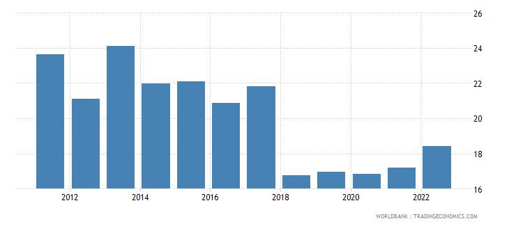 romania bank liquid reserves to bank assets ratio percent wb data