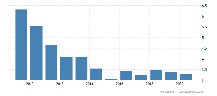 romania bank net interest margin percent wb data