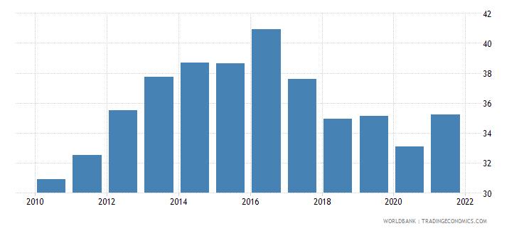 romania bank noninterest income to total income percent wb data
