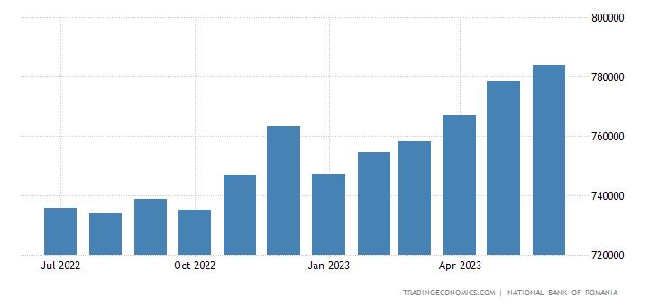 Romania Banks Balance Sheet