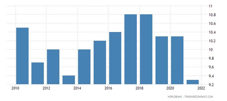 romania birth rate crude per 1000 people wb data