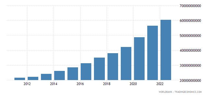 romania broad money current lcu wb data