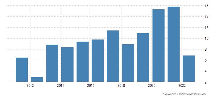 romania broad money growth annual percent wb data