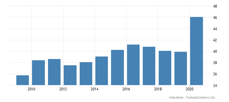 romania broad money percent of gdp wb data