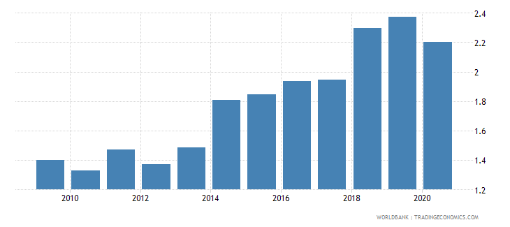 romania broad money to total reserves ratio wb data