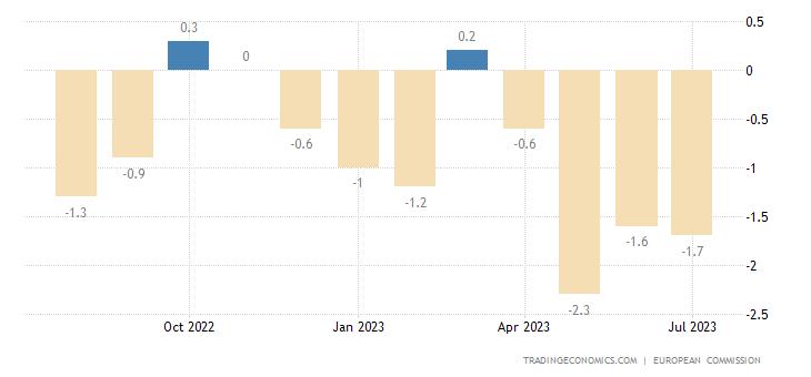 Romania Business Confidence