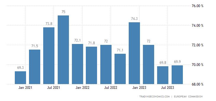 Romania Capacity Utilization