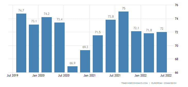 Romania Capacity Utilization