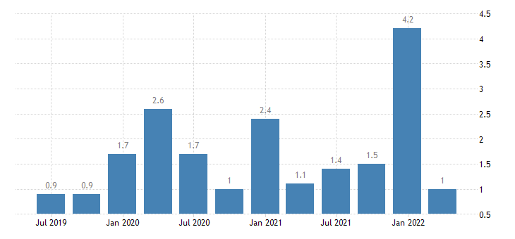 romania capital account eurostat data