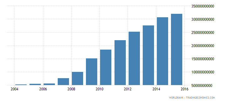 romania central government debt total current lcu wb data