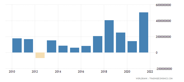 romania changes in inventories current us$ wb data