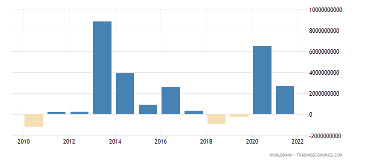 romania changes in net reserves bop current us$ wb data