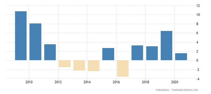 romania claims on central government annual growth as percent of broad money wb data