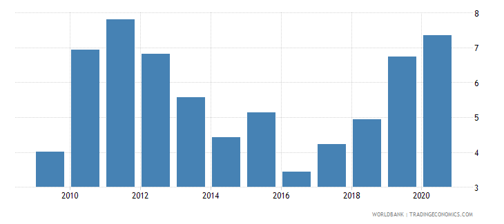 romania claims on central government etc percent gdp wb data