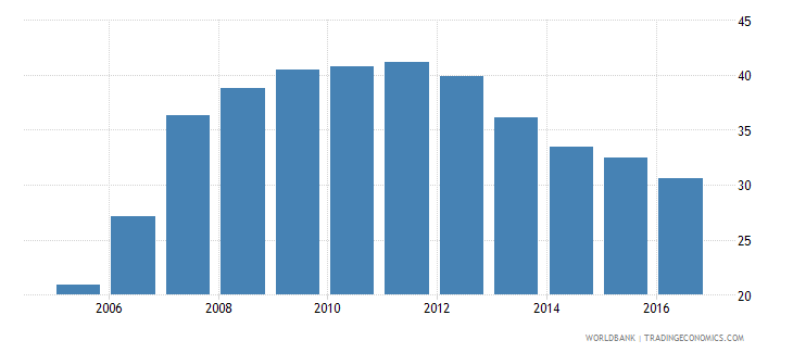 romania claims on other sectors of the domestic economy percent of gdp wb data