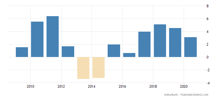 romania claims on private sector annual growth as percent of broad money wb data