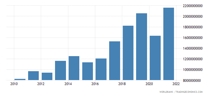 romania commercial service imports current us$ wb data
