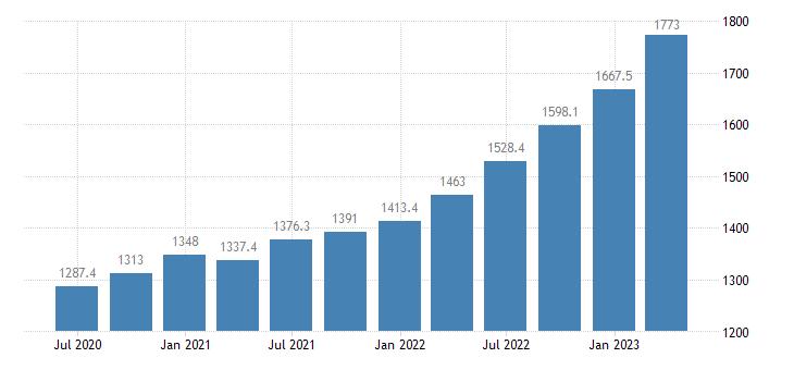 romania compensation of employees construction eurostat data