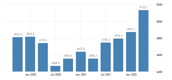 romania compensation of employees industry except construction eurostat data