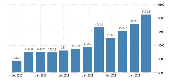 romania compensation of employees manufacturing eurostat data