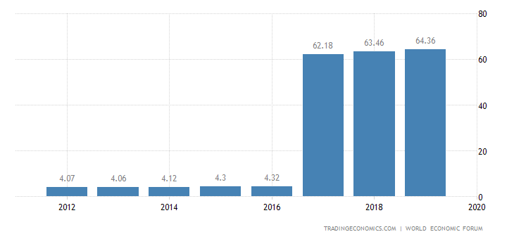 Romania Competitiveness Index