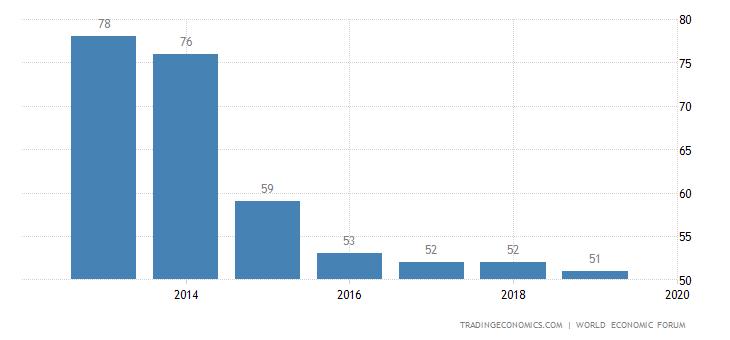 Romania Competitiveness Rank