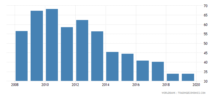 romania consolidated foreign claims of bis reporting banks to gdp percent wb data