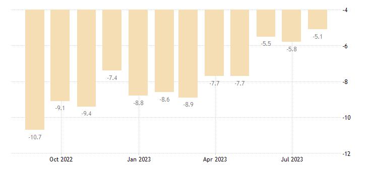 romania construction confidence indicator eurostat data