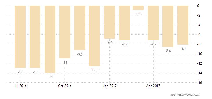 Romania Consumer Confidence Economic Expectations