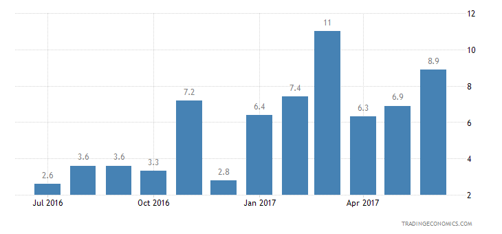 Romania Consumer Confidence Financial Expectations