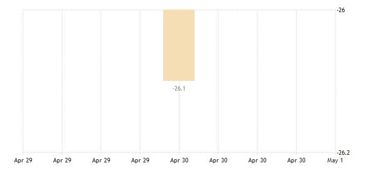 romania consumer confidence indicator eurostat data