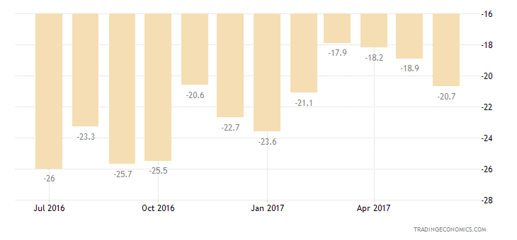 Romania Consumer Confidence Major Purchases Expectations