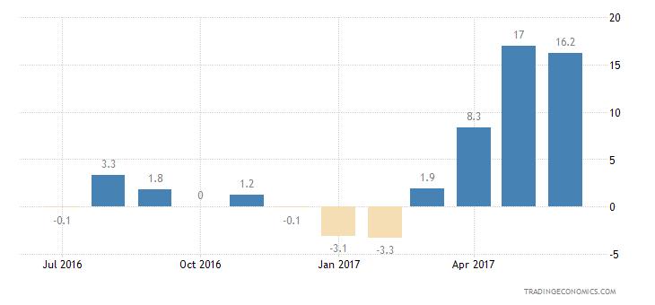 Romania Consumer Confidence Price Trends