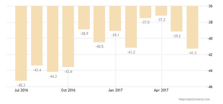 Romania Consumer Confidence Savings Expectations