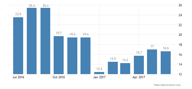 Romania Consumer Confidence Unemployment Expectations