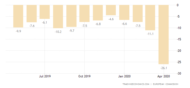 Romania Consumer Confidence