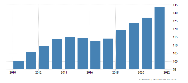 romania consumer price index 2005  100 wb data