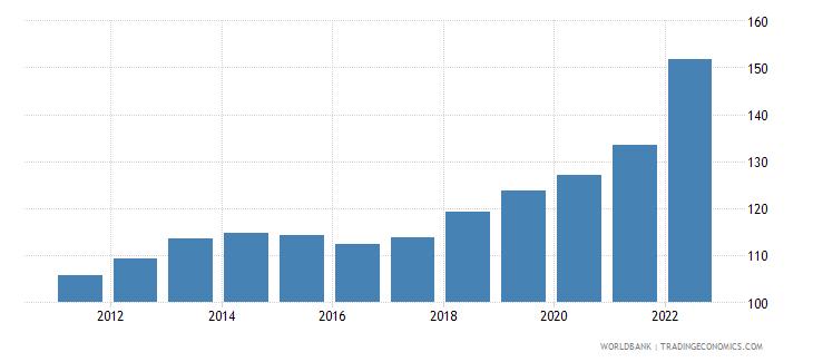 romania consumer price index 2005  100 wb data